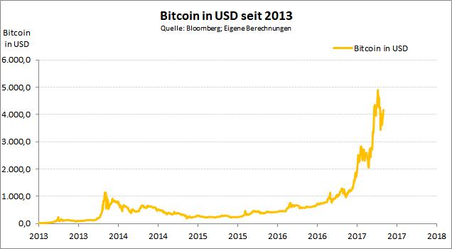 die wissen-plattform für angehende trader wie man mit bitcoins in australien handelt